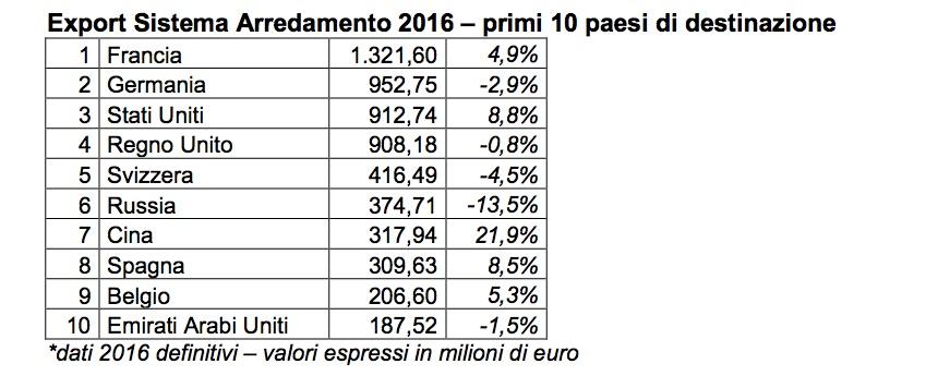 tabella_export_arredamento_2016.jpg
